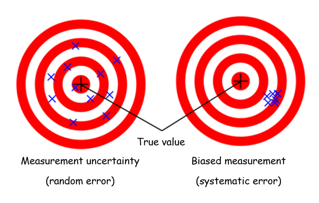 Uncertainty And Bias